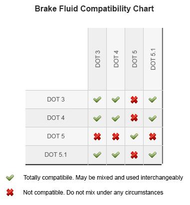 Can I Mix Brake Fluids? Can I Top Up My Brake Fluid?